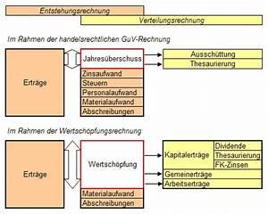 G V Rechnung : wertsch pfungsrechnung ~ Themetempest.com Abrechnung