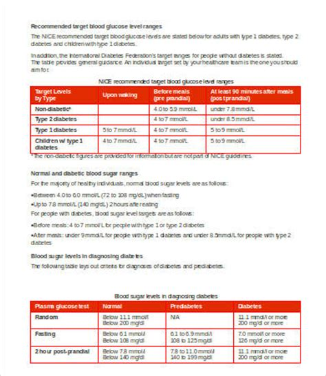 blood glucose level chart   word  documents