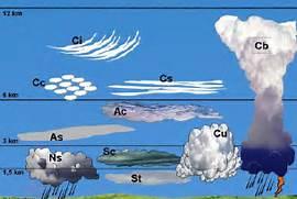 Nimbus Clouds Clipart