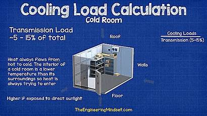 Load Cooling Cold Calculation Transmission Formula Area