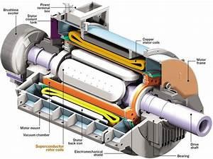 Superconducting Motor Component Diagram  Eee