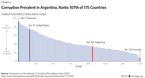 How Economic Freedom Can Be Restored In Argentina
