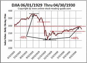 Dow Jones breaks through 10,000...AGAIN!!!!!! (Updated ...