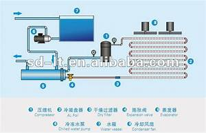 Box Type Scroll Compressor Air Cooled Water Chiller For