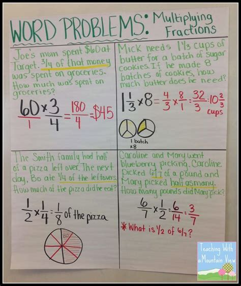 Watch the slideshow to see how. Making Sense of Multiplying & Dividing Fractions Word Problems | Teaching With a Mountain View ...