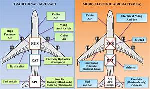 Comparison Of A Conventional Aircraft And More Electric