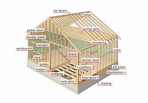 House    Structure Of A House    Frame Image