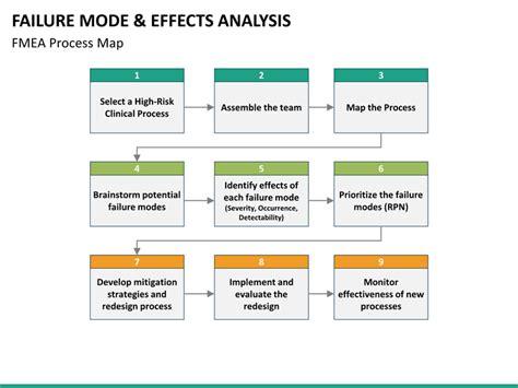 failure mode  effect analysis fmea powerpoint