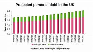 reddit uk personal finance - the backbencher personal and household debt facts