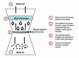 Washing Air - Activity