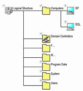 Active Directory Diagram Visio  Active  Free Engine Image For User Manual Download