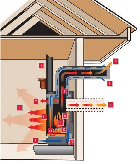 direct vent  natural vent  gas fireplace repair
