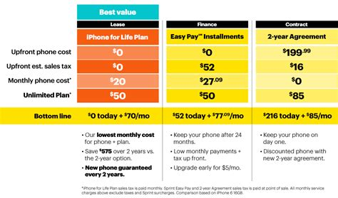 iphone insurance sprint carrier wars at t verizon sprint doubling lte data on