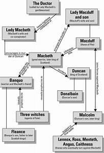 Primrose Academ... Macbeth Sparknotes