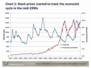 Unemployment And Stock Prices A Rising Tide Apparently