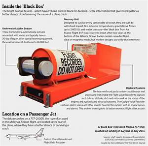 حقائق عن الصندوق الاسود للطائرات - :: Flying Way