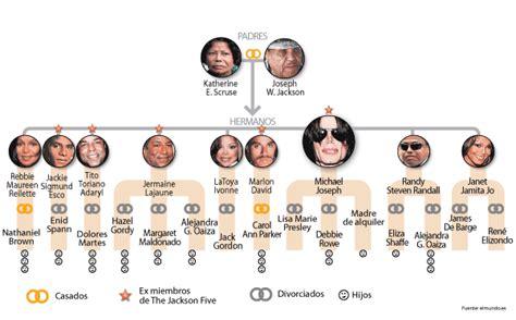 eugenio derbez family tree arbol de familia en espanol imagui
