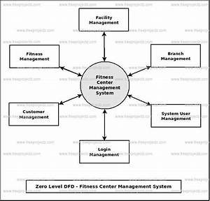 Fitness Center Management System Dataflow Diagram  Dfd