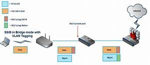 Vlan Tagging On Mr Access Points