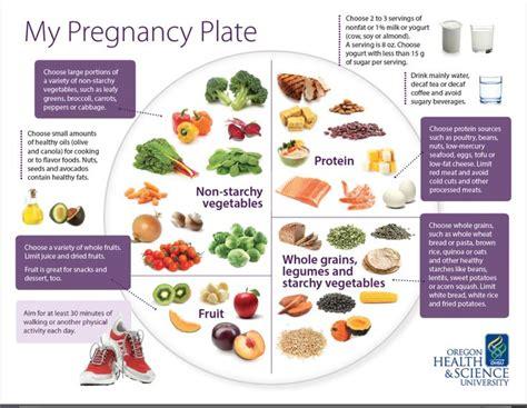 balanced diet  pregnant women mamma mia parenting