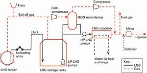 Process Flow Of A Typical Lng Receiving And Regasification