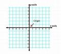 Origin in Math: Definition & Overview | Study.com