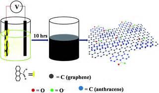 electrochemically exfoliated graphene   anthracene carboxylic acid  supercapacitor