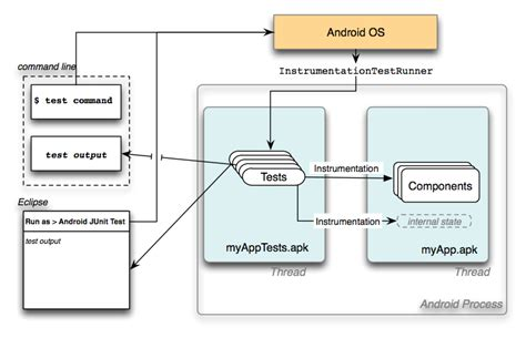 android testing testing and instrumentation android developers