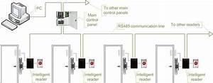 File Access Control Topologies Main Controller B Png