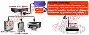 Wired Ethernet To Wireless Wi Fi Adapter For Tv Dvr Game