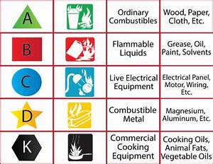 Fire Extinguisher Ul Rating Chart Fire Protection Systems Los Angeles Fire Extinguishers