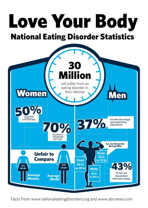 eating disorders statistics body image therapy center