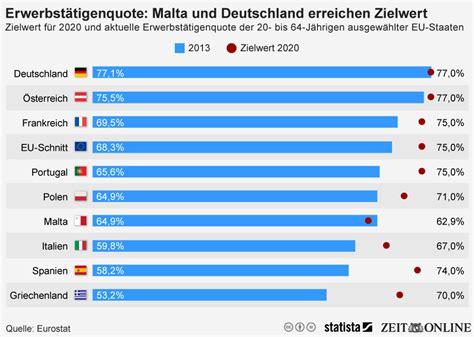 picture 1 of infografik erwerbstätigenquote malta und deutschland