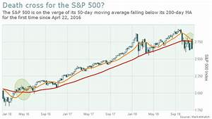 A Looming Death Cross For The S P 500 Highlights A Stock