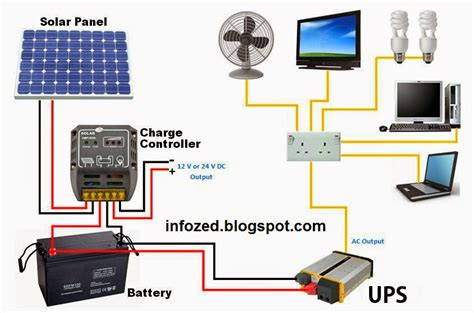 wiring diagram of solar panels ups battery load fan fans charge controller