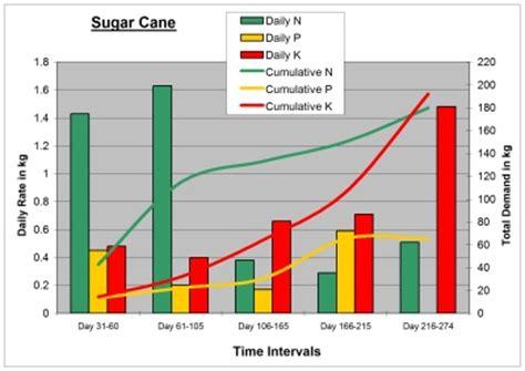 fertilizers  order  provide  sugar