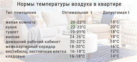 Комфортная температура в помещении для человека оптимальная норма для детей и взрослых в частном доме или квартире