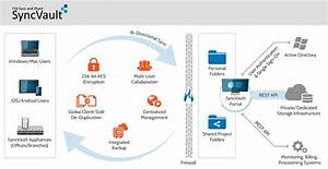 document management global micro With document management system architecture