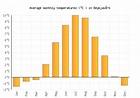 Reykjavík Weather averages & monthly Temperatures ...