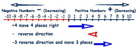 Subtraction Worksheets » Negative Number Addition And Subtraction Worksheets Printable