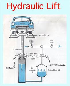 Car Lift  Car Lift Diagram