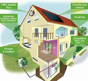 les economies d39energie domomatcom With economie d energie maison