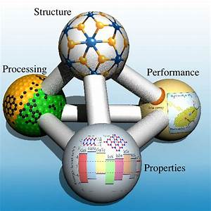 Research » Hennig Materials Theory Lab » » University of ...