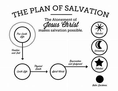 Salvation Plan Lds Printable Church Coloring Easy