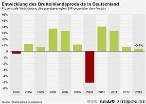 Entwicklung Hypothekenzinsen Deutschland : infografik bruttoinlandsprodukt stieg 2013 um 0 4 prozent statista ~ Frokenaadalensverden.com Haus und Dekorationen