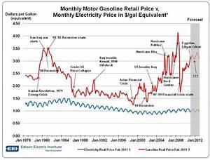Wärmepumpe Vs Gas : electric cars equal 1 gallon gas for life 1 200 cash a ~ Lizthompson.info Haus und Dekorationen