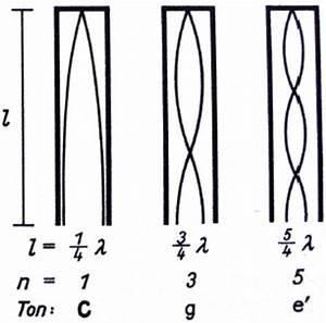 Verhältnis Berechnen : harmonische obertoene grundfrequenz oberwelle oberwellen oberton teiltoene verhaeltnis grund ~ Themetempest.com Abrechnung