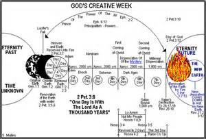 Bible Outline Chart