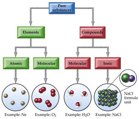 chemistry pure map compounds molecules elements atoms matter molecular atom conceptual substances flowchart chemical covalent ions classification maps state google