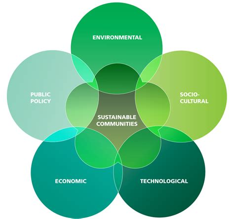 The Five Domains of Sustainability - Joslyn Institute for